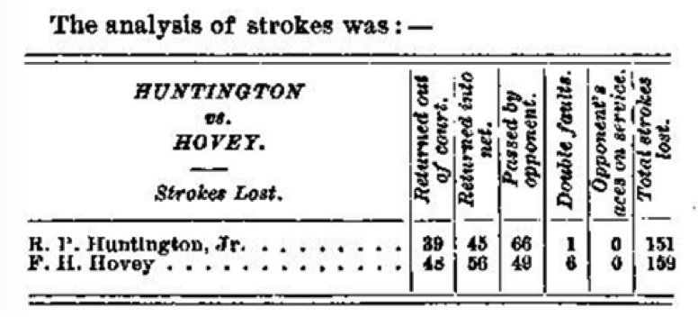 Figure 1. A stroke analysis of the 1890 Singles Championship (American) game